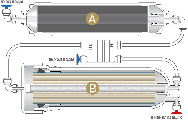 Особенности фильтров для воды под мойку с обратным осмосом: рейтинг лучших моделей, правила установки