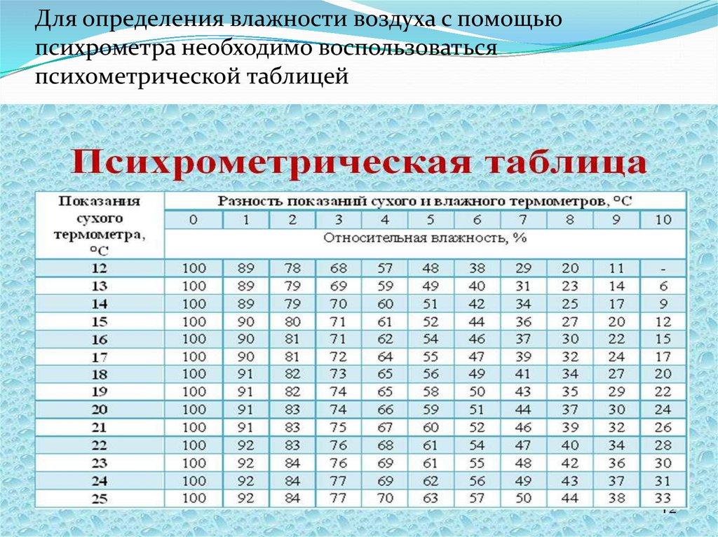 Относительная влажность — википедия с видео // wiki 2