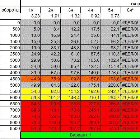 «крейсерская скорость»: оптимальный скоростной режим для экономии топлива