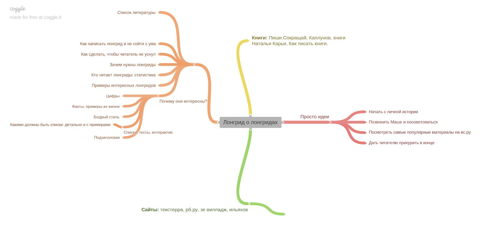 Применение интеллект карт (mind map) в проектировании сайтов: виды, разработка