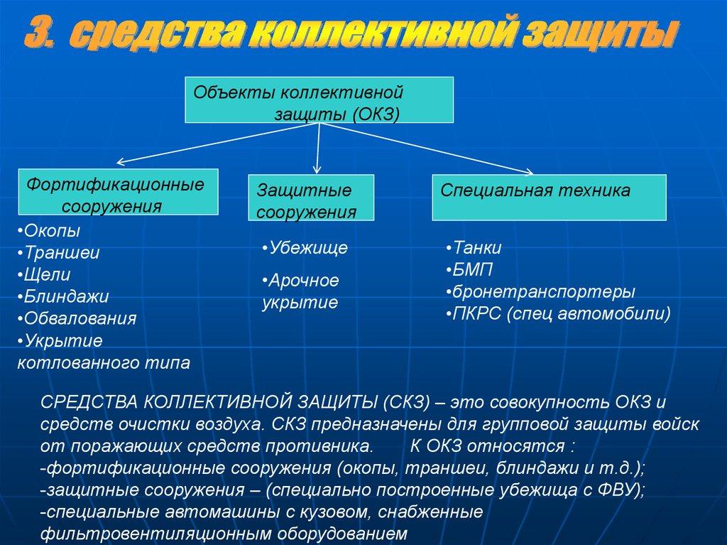 Требования к защитным сооружениям гражданской обороны | контент-платформа pandia.ru