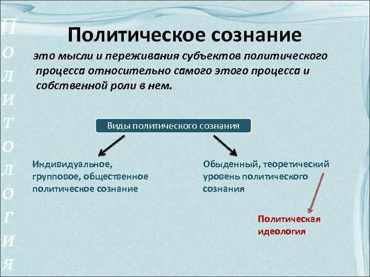Формы и функции политического сознания