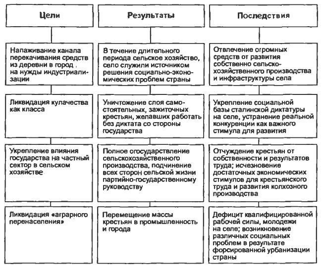 Особенности российской модернизации: начало 20 века. история россии
