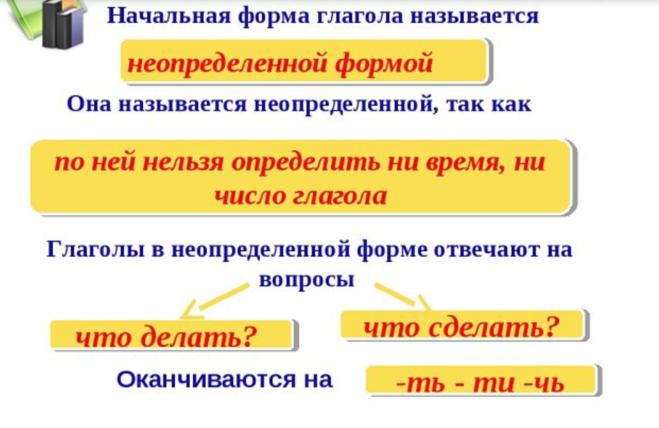 Начальная форма слова – как определить? - помощник для школьников спринт-олимпик.ру