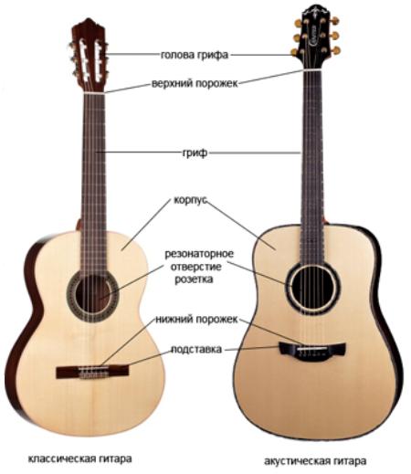 Что это – гитара? история, описание инструмента, классификация