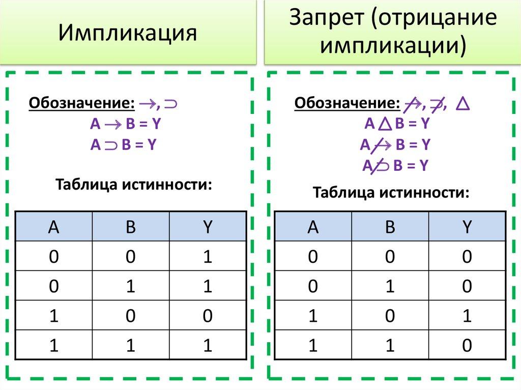 Импликация — википедия с видео // wiki 2