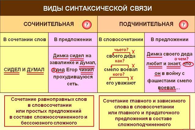 Сложные предложения с разными видами связи