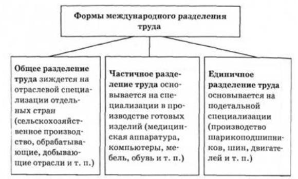 Понятие и формы международного разделения труда