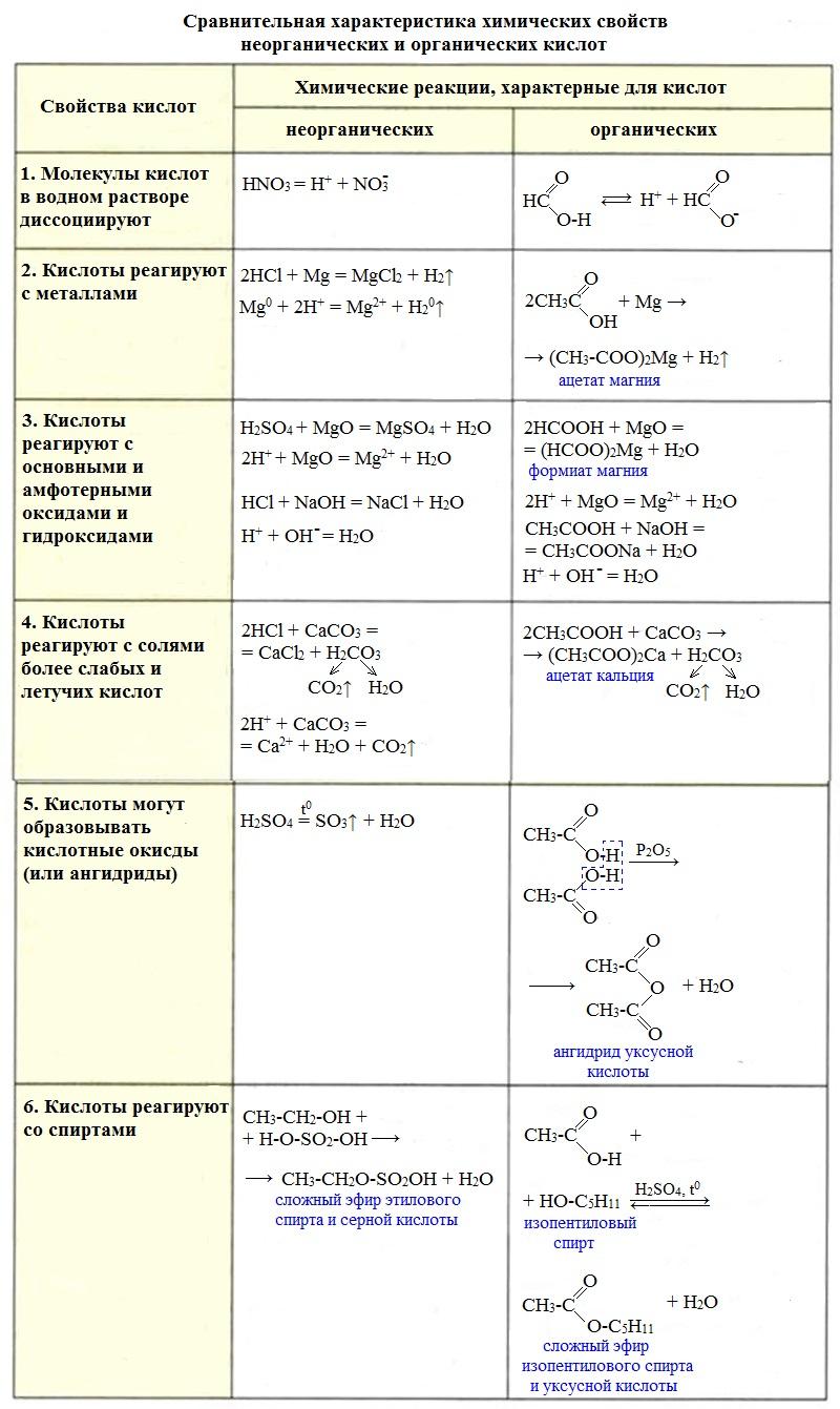 Урок 24. карбоновые кислоты – himi4ka
