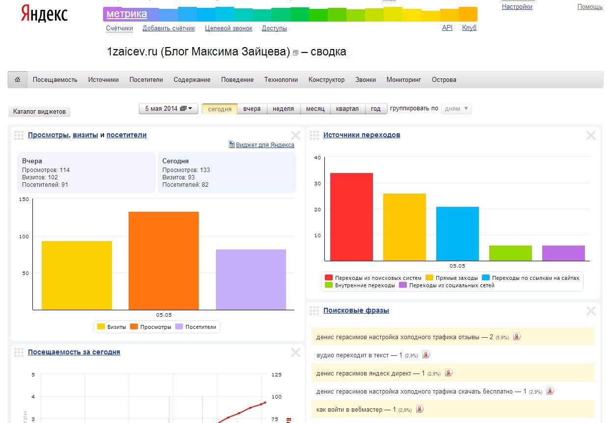 Яндекс.метрика: что это такое, основные понятия, какие данные предоставляет система