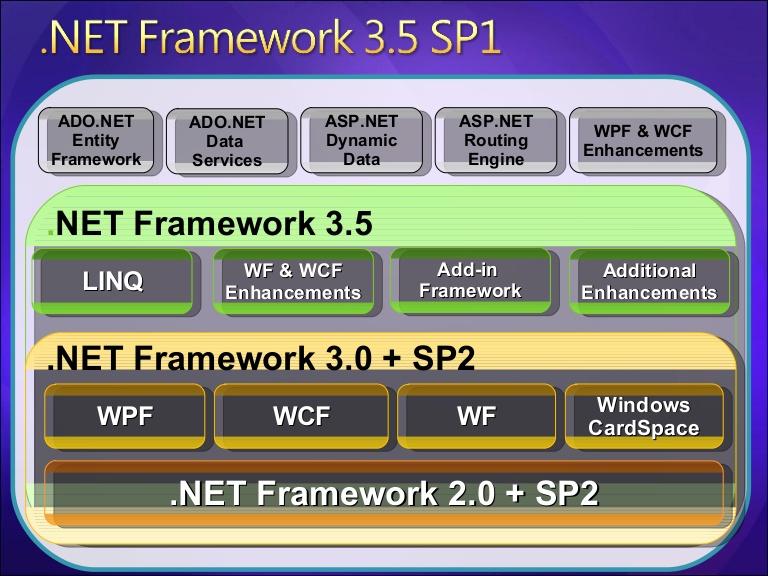 Microsoft .net framework – что это за программа и где ее скачать