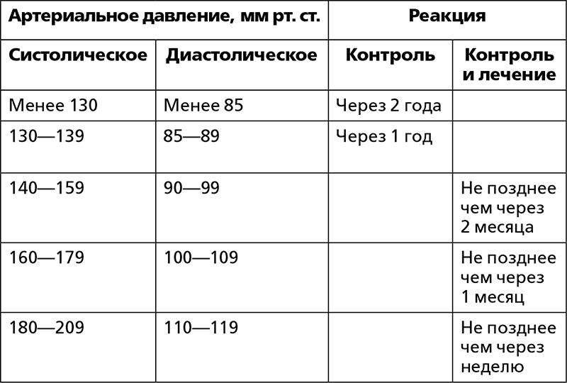 ✅ что такое систолическое и диастолическое давление у человека - денталюкс.su