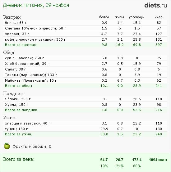Проблема дефицита калорий для похудения   диетолог.ру