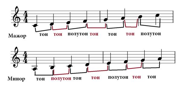 Sound theory