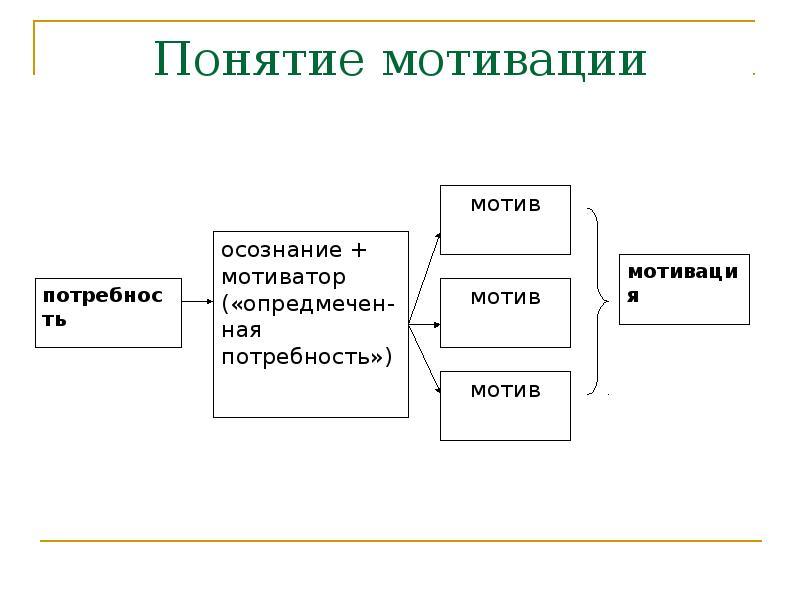 Мотив что это? значение слова мотив