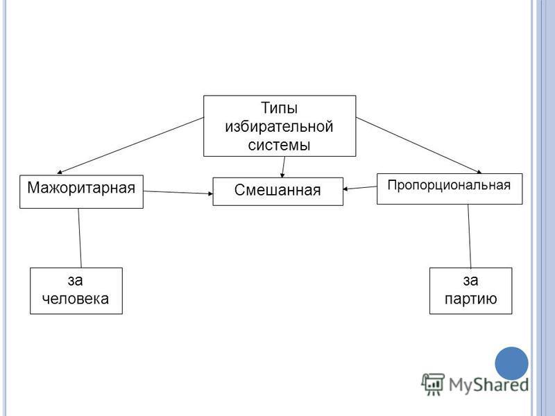 государство, его признаки, атрибуты и функции