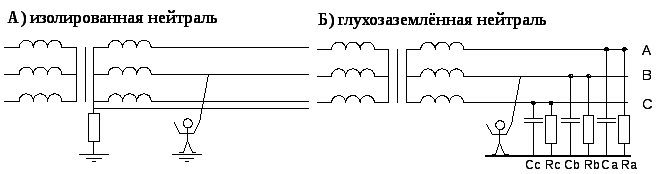 Чем называют эффективно заземленную нейтраль? - electriktop.ru