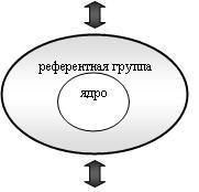 Референтная группа. функции референтной группы