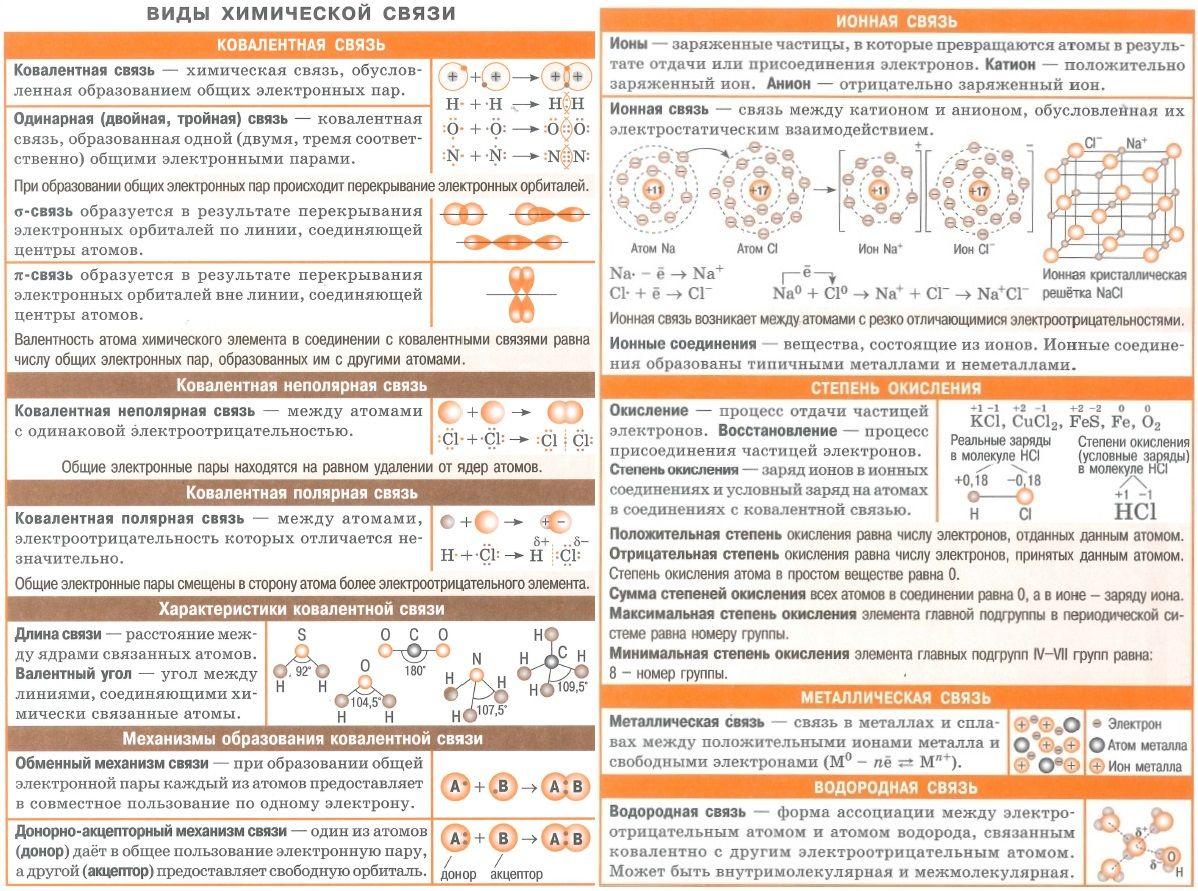Примеры химических связей