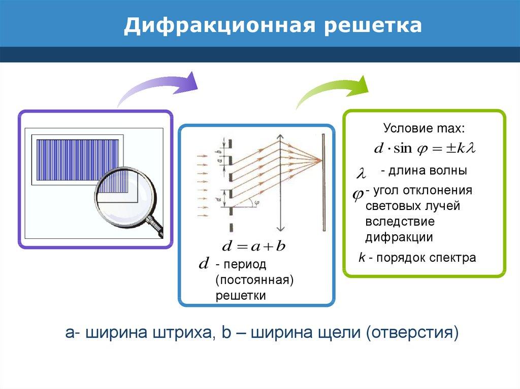 Дифракционная решетка. принцип действия дифракционной решетки :: syl.ru