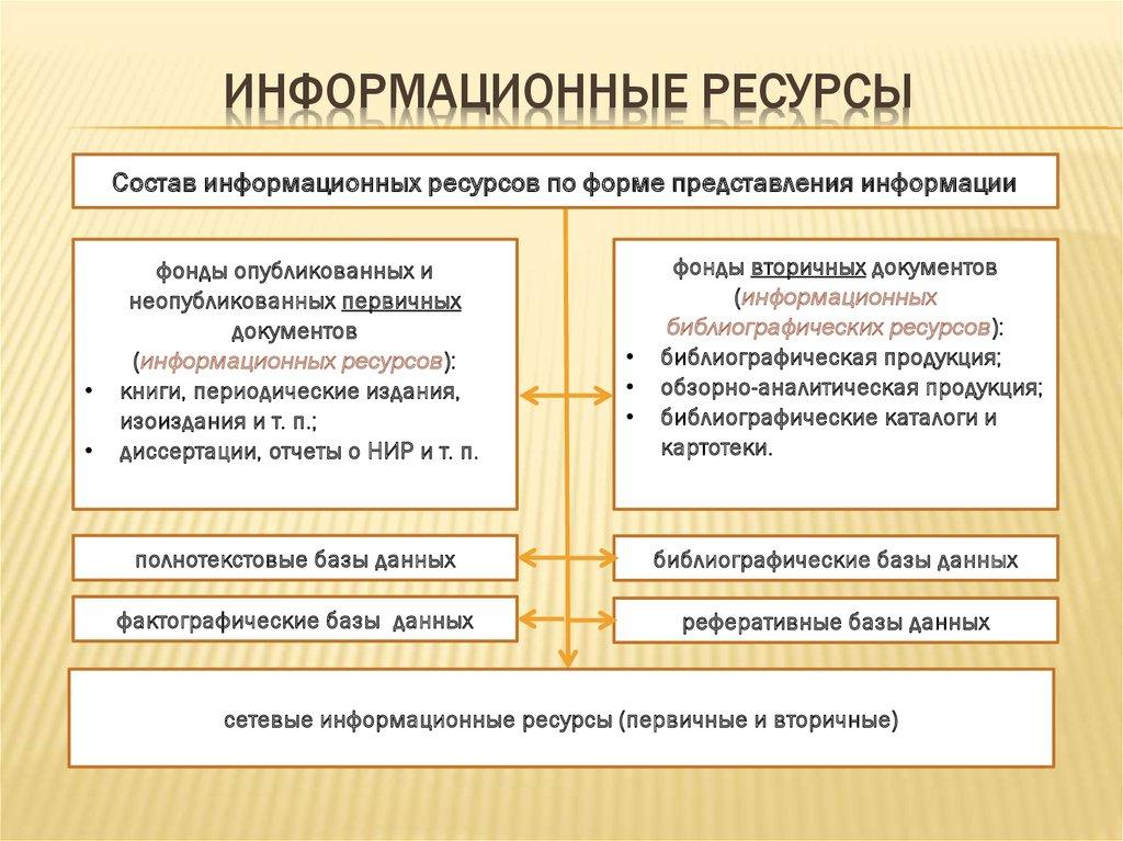 Государственные информационные ресурсы: основные понятия, формирование и обеспечение  — какинфо