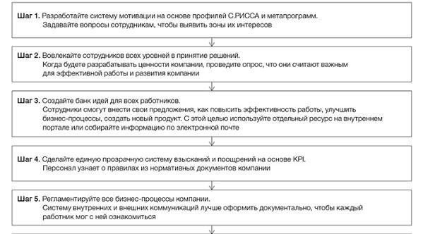 Обзор средств электронных коммуникаций