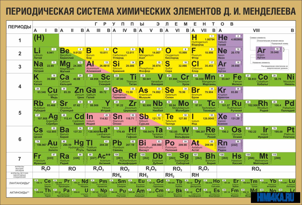 Таблица менделеева для чайников – himi4ka