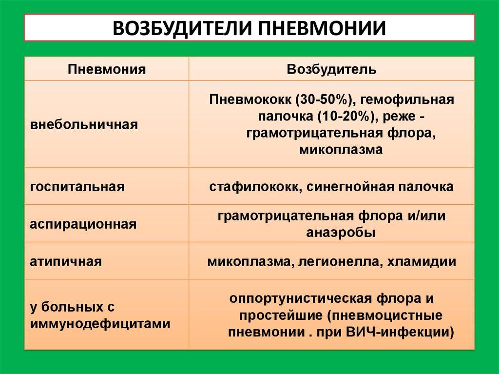 Атипичная пневмония: симптомы без температуры, лечение | pnevmonya.ru
