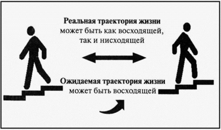 Социальный лифт: понятие, примеры
