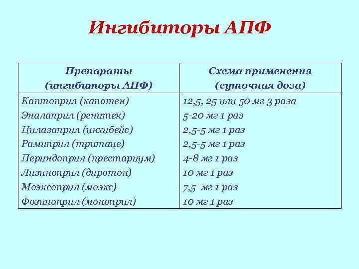 Артериальная гипертензия: обзор препаратов
