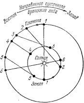 Синодический период
