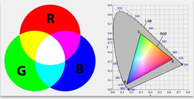 Что такое rgb, cmyk, hsv+hsl, lab — цветовые модели и параметры - заметки сис.админа