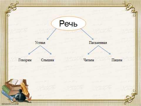 Речь: классификация речи, виды и стили речи. устная и письменная речь