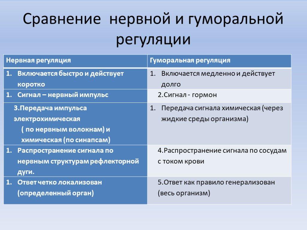 Гуморальная регуляция: определение, особенности, функции и способы. гуморальная регуляция осуществляется с помощью...