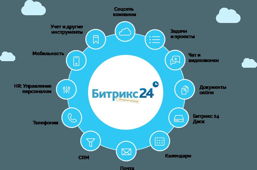 Создание и управление сайтом на 1с-битрикс: для чего нужен cms bitrix, как работать