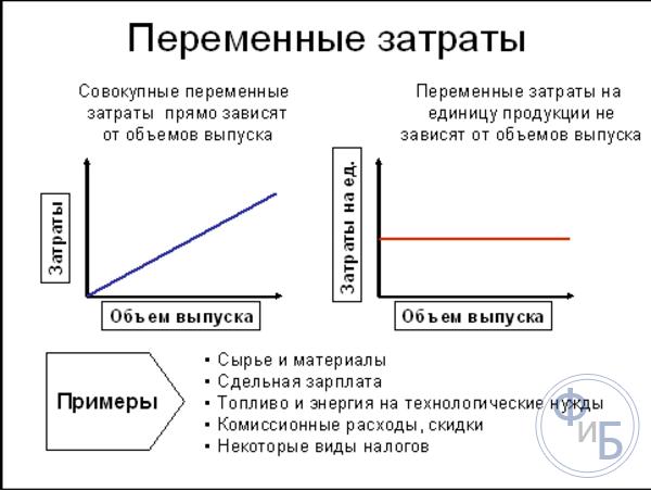Затраты постоянные и переменные в производстве