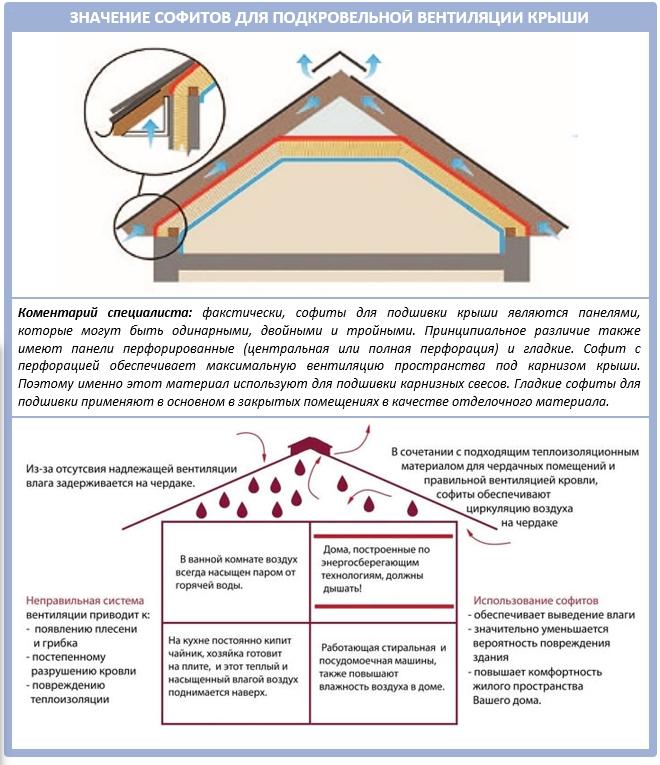 Кровля для дома: разновидности конструкций и лучшие материалы