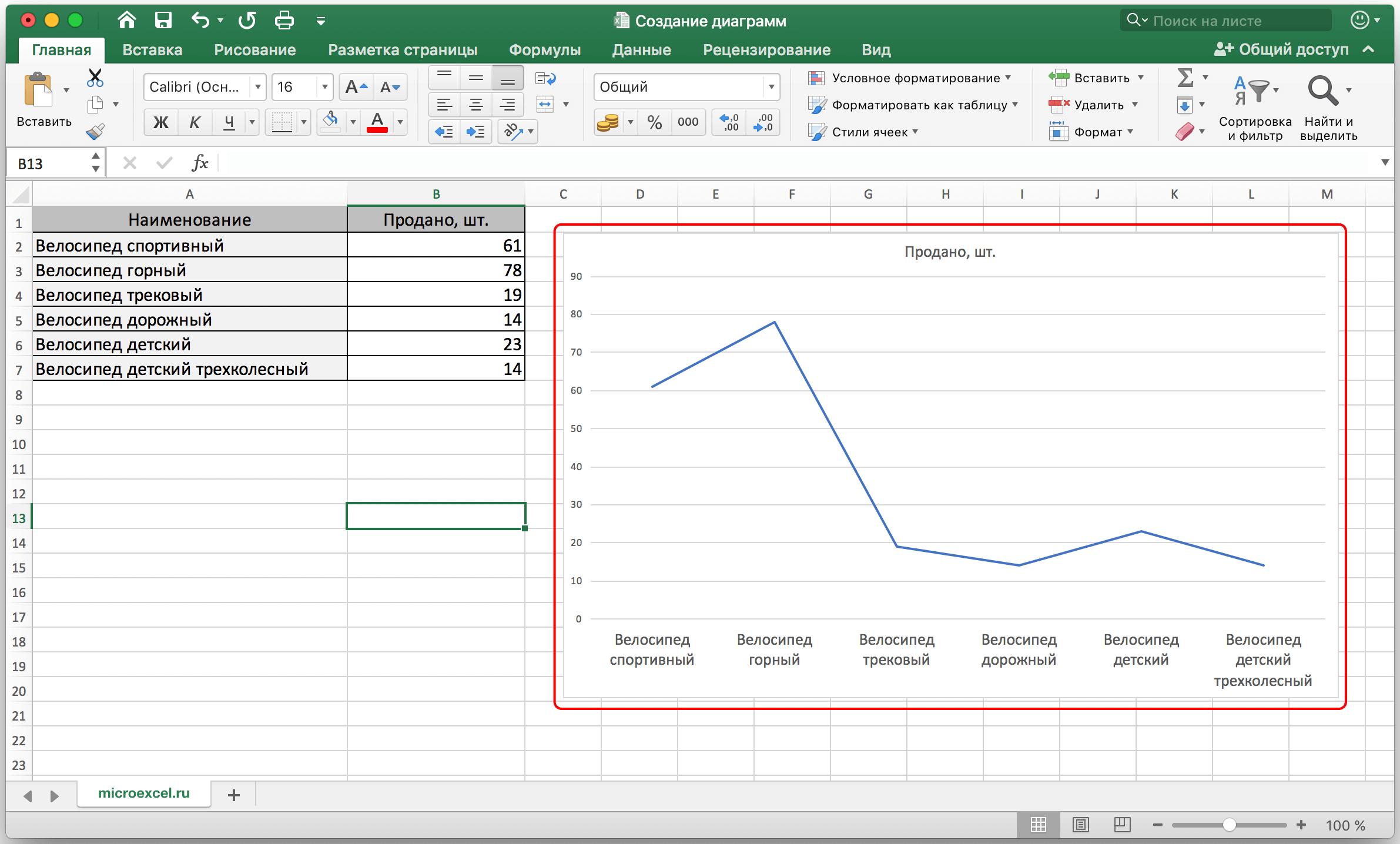 Автоматное программирование. часть 3. диаграмма состояний и переходов. продолжение / хабр