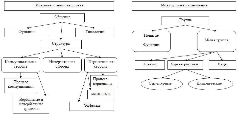 Урок 2: отношения между людьми - 100urokov.ru