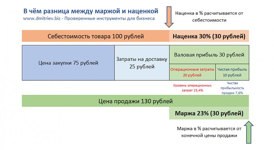 Что такое свободная маржа (и уровень) в metatrader 4 и 5 | equity