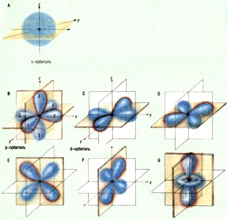 Атомная орбиталь — википедия. что такое атомная орбиталь