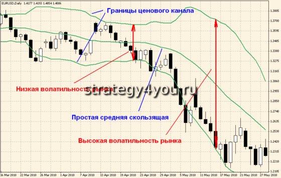 Флэт на финансовых рынках
