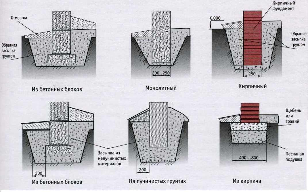 Монолитный ленточный фундамент: устройство, конструкция, порядок строительства