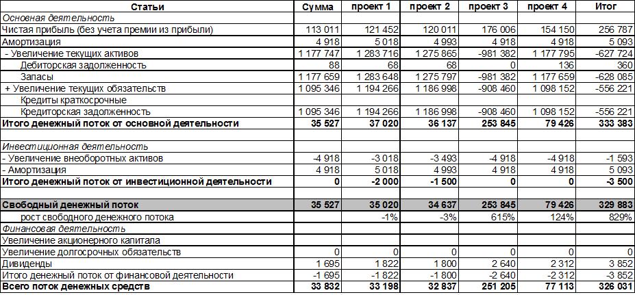 Анализ бддс (бюджета о движении денежных средств)