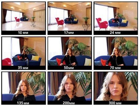 Фокусное расстояние - focal length - qwe.wiki