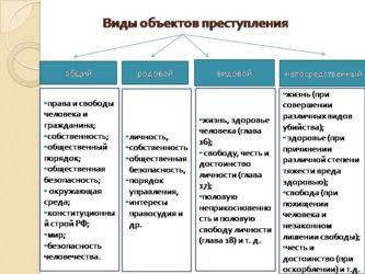 Понятие и значение объекта преступления. классификация объектов преступления