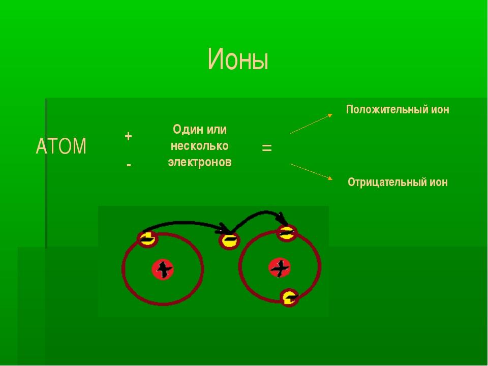 Ионы - химия