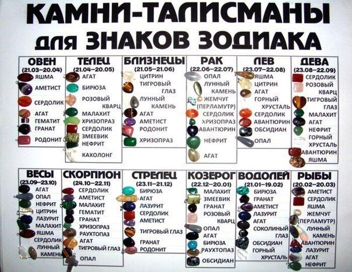 Значение камней для человека: магические и лечебные свойства, роль для знаков зодиака