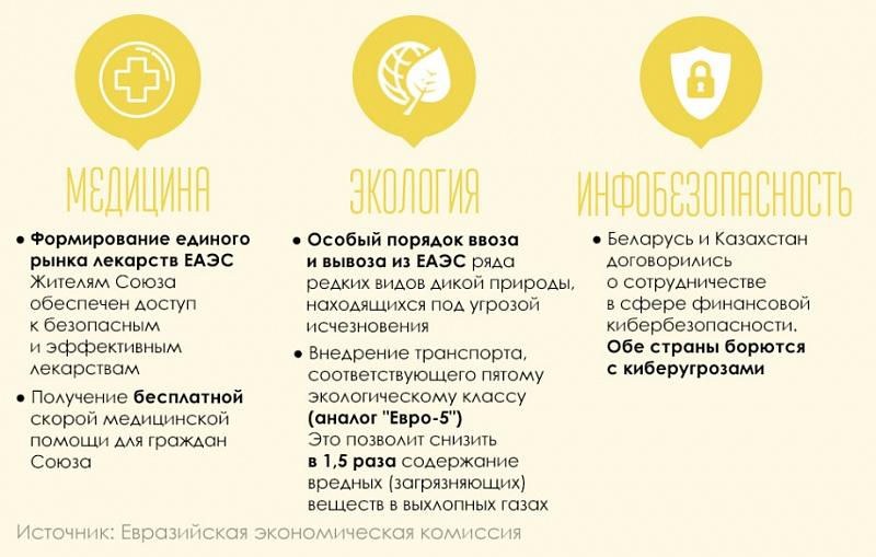 Евразийский экономический союз. досье