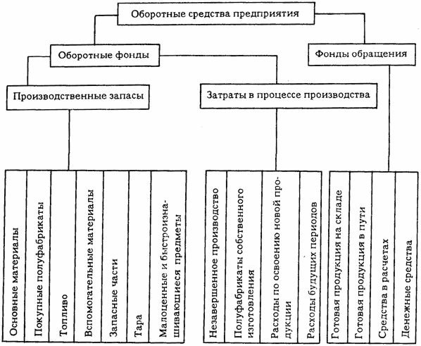 Оборотные средства предприятия: понятие, источники, нормирование